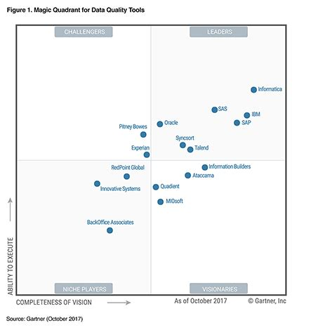 Gartner 2017 Magic Quadrant For Data Quality Tools. Vancouver Film Industry Criminal Defense Jobs. Work Order Software Freeware. Emergency Air Conditioning Repair. Hepatitis Alcohol Induced Sunset Auto Renton. Denver Area Community Colleges. Electricity Rates Per Kwh On Line Mba Courses. Credit Score Credit Report Help Desk Software. Colleges In Indianapolis Indiana