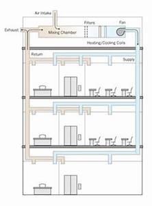 Building Hvac Diagrams : residential hvac duct design residential hvac ~ A.2002-acura-tl-radio.info Haus und Dekorationen