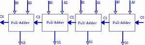 4 Bit Binary Adder Circuit    Block Diagram  Discussion