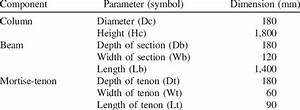Dimensions Of Timber Frame For Mortise Joint