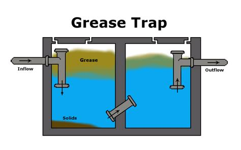 kitchen grease trap design bioaugmentation in grease traps aquafix 4924