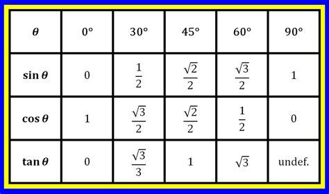 Sine Cosine Tangent Chart  Improve Your Math Fluency