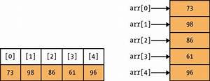 6 2 Array Types