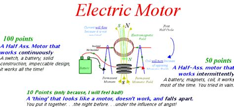 How Does An Electric Motor Work by Electric Motor