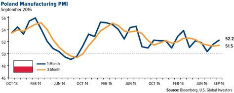 Vanguard Ftse Europe Etf(nysevgk) Eurozone Pmi Surges
