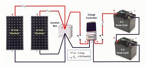 Solar Part Installation Monitoring