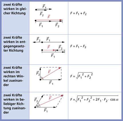 kraeftezusammensetzung und kraeftezerlegung  physik