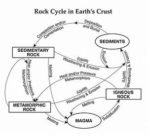 Regents Earth Science At Hommocks Middle School  Rocks And