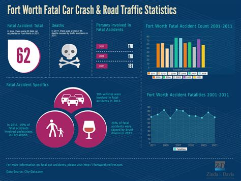 Fort Worth Fatal Car Crash & Road Traffic