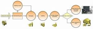 7 Steps Of Fmea