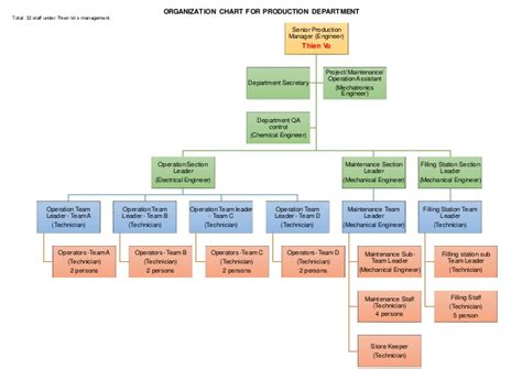 manufacturing maintenance organizational chart pictures
