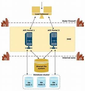 Deploy Api Portal Ha In A Single Datacenter
