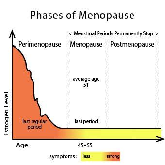 Menopause Treatment, Signs, Symptoms & Age