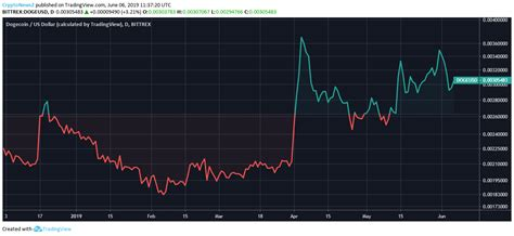 dogecoin price analysis  dogecoin doge continues