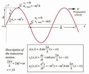 Wave Equation, Wave Packet Solution