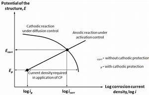 Polarization Diagram Representing The Cathodic Protection