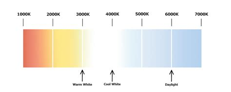 fluorescent l color chart fluorescent light bulb color chart how to light art