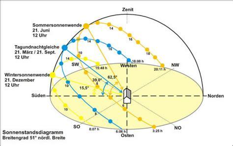Nord West Ausrichtung Sonne by Bestimmung Tageslichtverh 228 Ltnissen Tageslicht