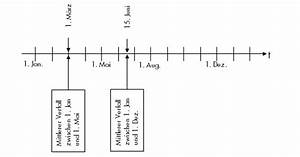 Datum Tage Berechnen : berechnung mittlerer verfalltag verzugszins ~ Themetempest.com Abrechnung