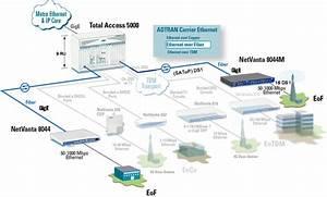 Ethernet Over Fiber