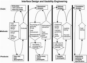 Cpsc 481   Usability Engineering Process