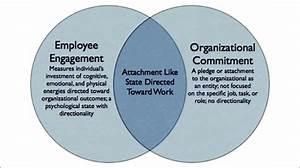 Proposed Nomological Overlap Of Employee Engagement And