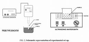Removal Of Rhodamine B Dye From Wastewater By Ultrasound