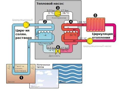 Тепловой насос для отопления. Принцип работы и стоимость системы. Power Coup Electric