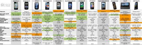 un comparatif de 12 smartphones haut de gamme geeko