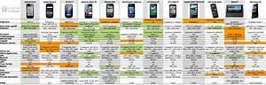 Comparatif Smartphone 2016 : comparatif de 12 smartphones haut de gamme journal du geek ~ Medecine-chirurgie-esthetiques.com Avis de Voitures