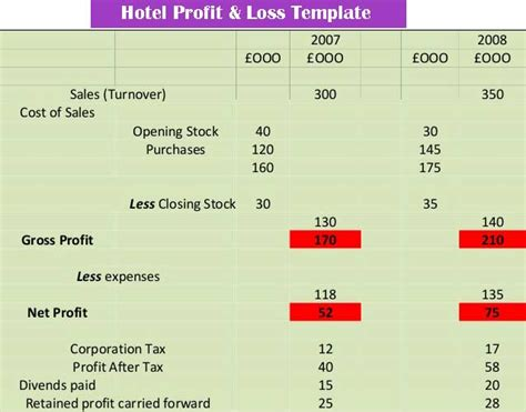 profit  loss template excel spreadsheet excel