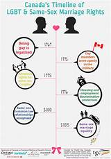 History of gay rights in canada