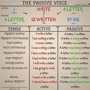 Passive Voice Rules Chart Esl Efl Grammar The Passive Voice Learn English
