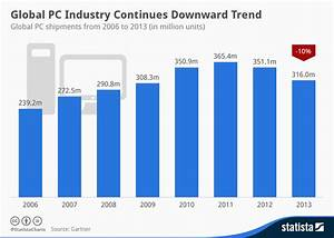 Chart: Global PC Industry Continues Downward Trend | Statista