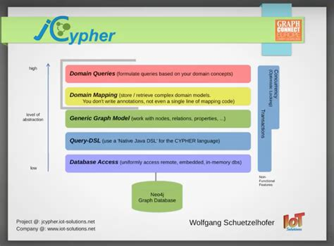 jcypher  java domain specific language dsl  cypher