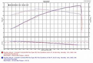 2006 Mini Cooper S JCW Exhaust Intake Dyno Results Graphs Hosepower