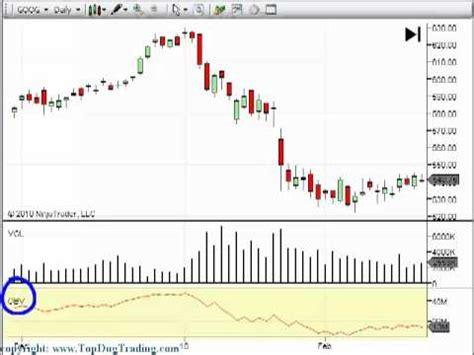 Best Technical Analysis Website Day Trading Stock Indicators Pyqudow Web Fc2