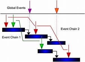 Causal Chain Diagram