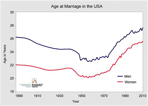 average lifespan of a mpidr marriage and life expectancy