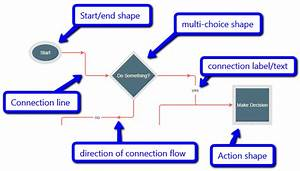 Javascript Flow Chart And Workflow With C  Asp Net Mvc