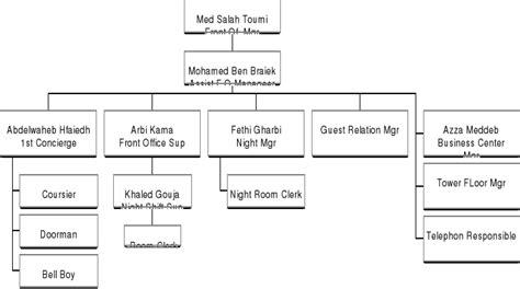 organigramme cuisine collective memoire l 39 organisation d 39 une unité hotelière cas