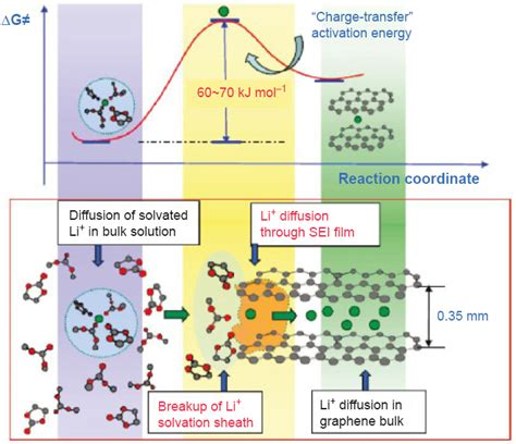 electrolytes  lithium  lithium ion batteries johnson matthey technology review
