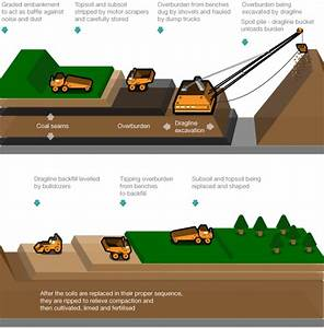 What Is Coal Mining