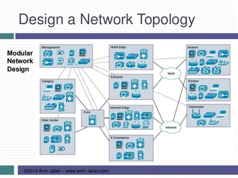 the design network network design