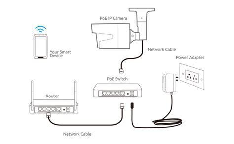 Install Home Cctv Cameras Systems Like Pro