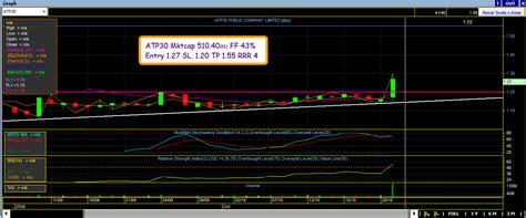 Juko's Trader Diary: กราฟ HTECH/ASIMAR/ATP30/IFEC