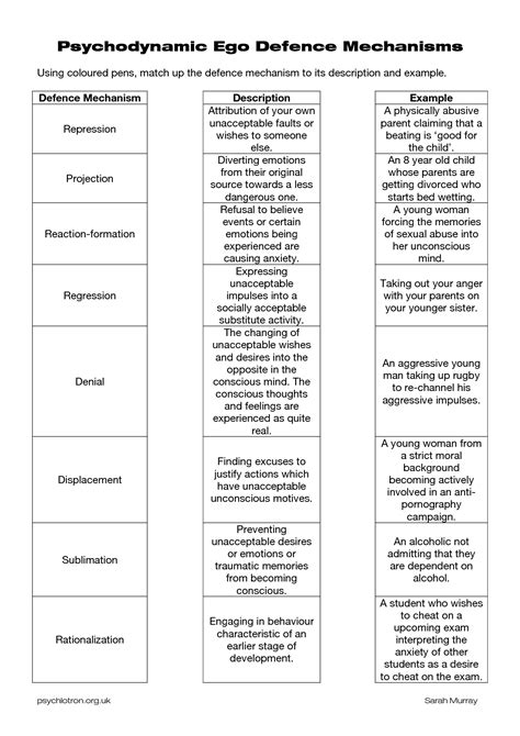 Defense Mechanisms Worksheets  Psychodynamic Defence Mechanisms  Therapist In Training