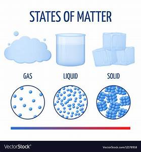 Fundamentals states of matter with molecules Vector Image