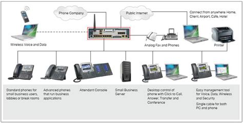 What Is Voip ? Cisco Voip Systems  It Tips For Systems. Criminal Defense Attorney Harrisburg Pa. Honda Dealer West Chester Pa Va Loan Texas. University Nevada Las Vegas Web Page Setup. Forensic Science College Programs. How To Become A Registered Respiratory Therapist. St Louis Divorce Lawyer Online Auto Insurance. Software Architecture Course. International Art Institute Of Miami