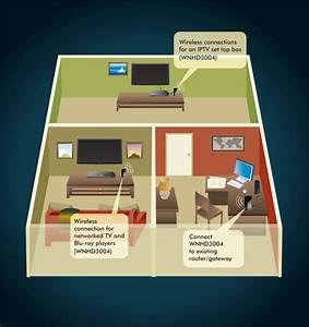 Netgear Wnhd3004 Wireless Home Theatre Networking Adapter